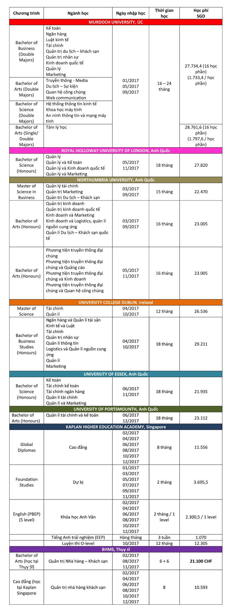 Chi tiết các chương trình tại Học viện Kaplan Singapore